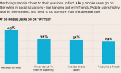 Twitter Unveils Infographic Depicting How UK Users Interact With The Site.